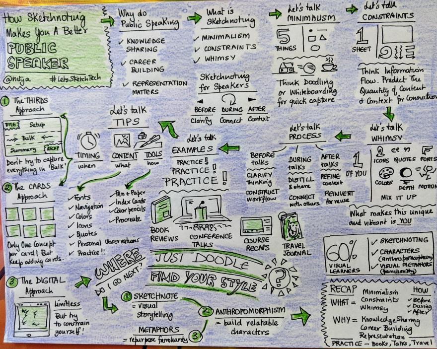 Sketchnote of my talk