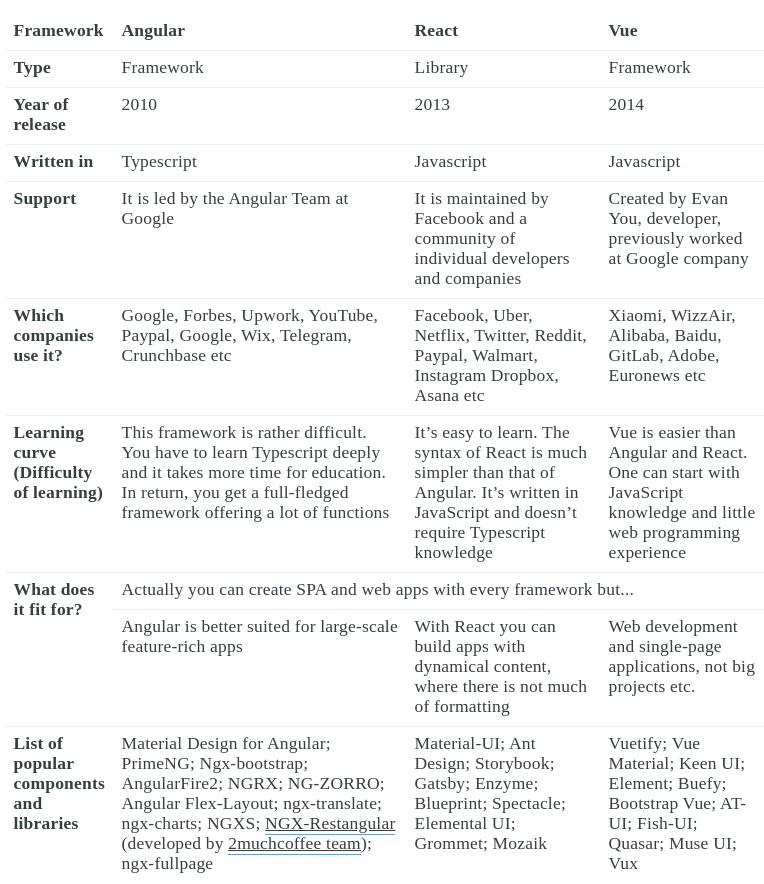 general information on Vue vs Reactjs vs Angular