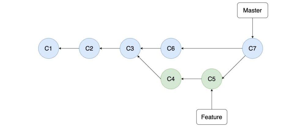 Cover image for Git and GitHub: Merge