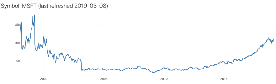 20 years of Microsoft Corporation weekly closing prices data from alphavantage.co