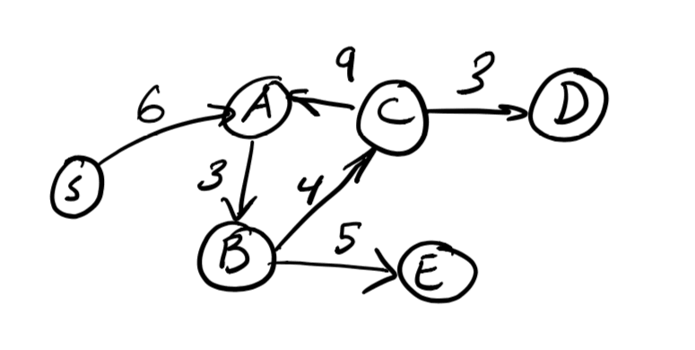 Graph with six vertices.