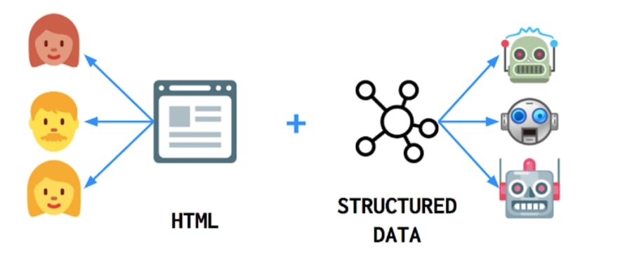 SEO for Web Developers — To Use JSON-LD or Microdata? - DEV