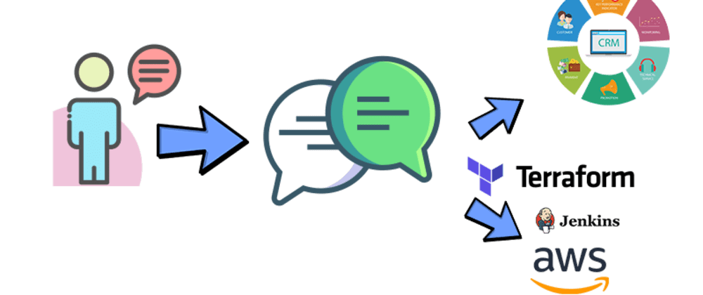 Cover image for Deploy a Custom Resource using Cloudformation: A Conversational CRM (SFDC) using Amazon Connect and Lex