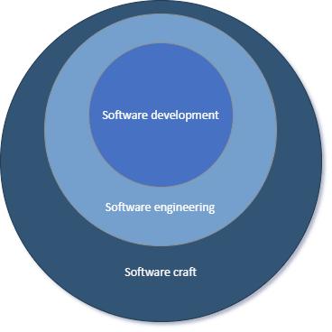Software development/engineering vs Software craft