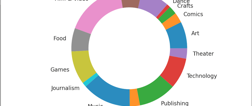 Cover image for How to visualize data categories in python with pandas
