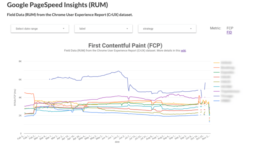 pagespeed insights rum