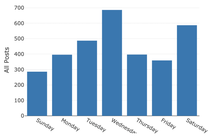 Day by day aggregate graph of .NET bot tweets