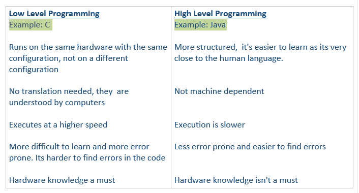 Low And High Level Program chart