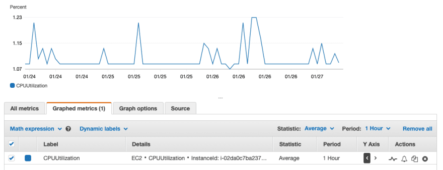 AWS CloudWatch CPU utilization