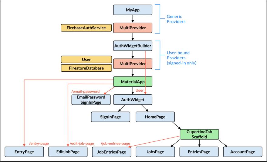 Time tracker widget tree