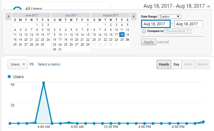 One Day Analytics Graph