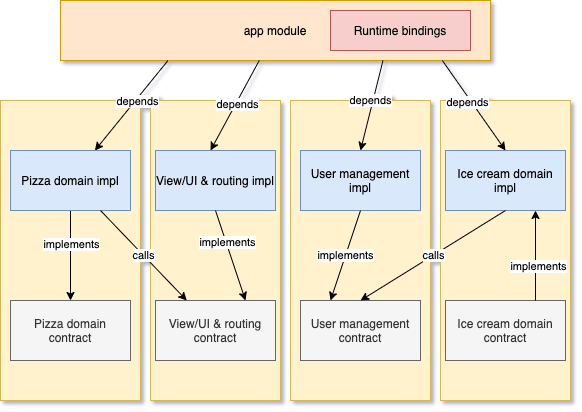 Structure of an Android application that uses an IoC container to separate contract and implementation libraries
