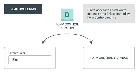 Reactive Form Model