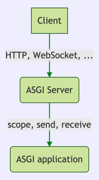 basic-asgi-graph