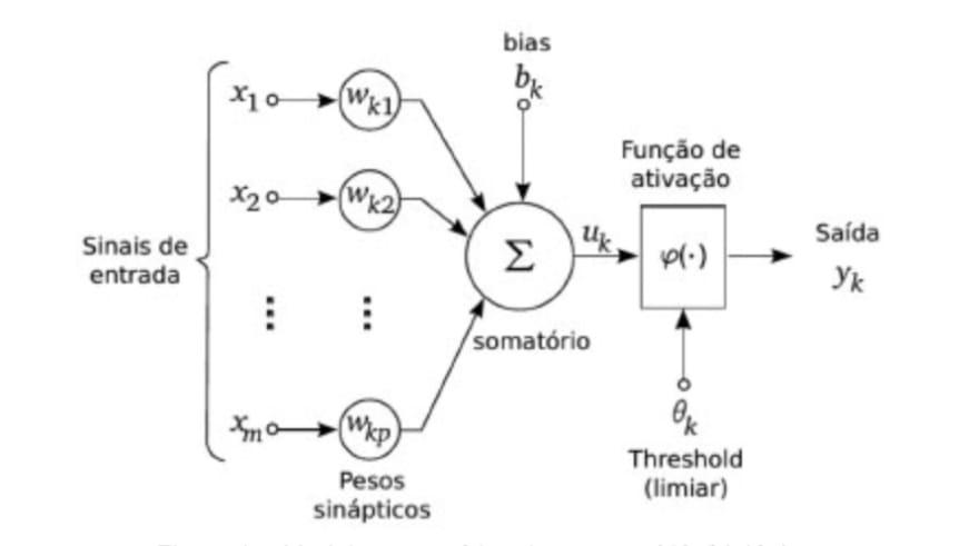Figura 2 - Modelo matemático de um neurônio biológico
