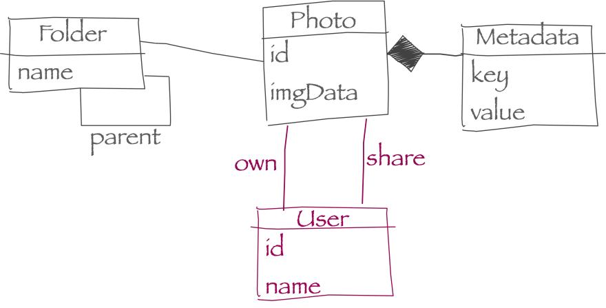 Enhanced Domain Model