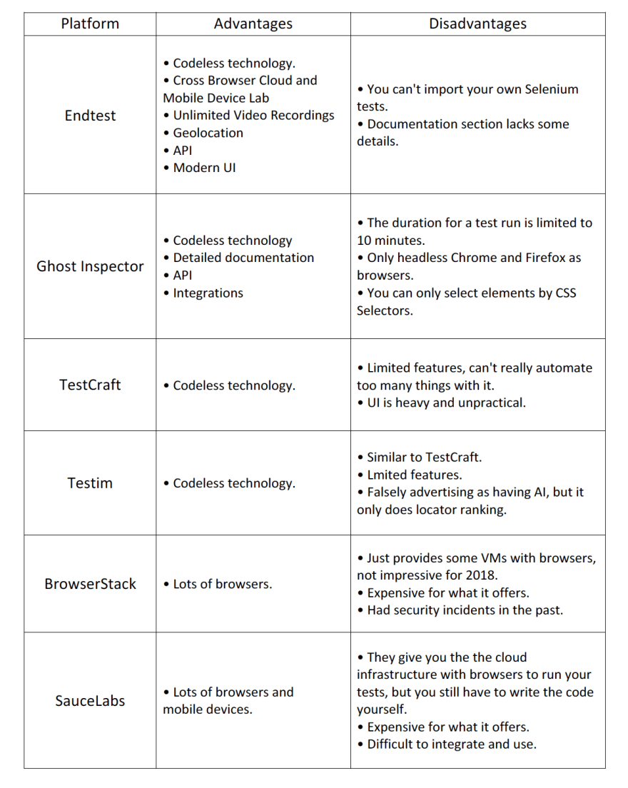 software testing tools comparison