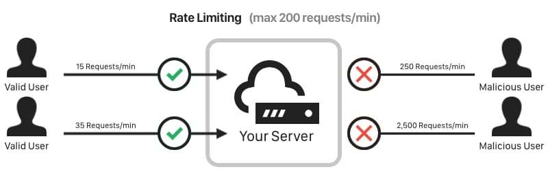 Rate Limiting Visualization