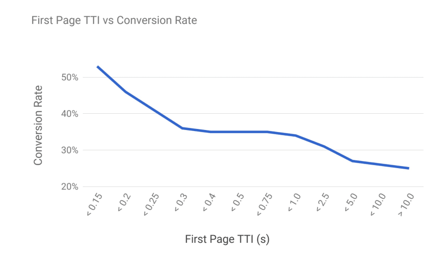Time to Interactive impact on conversion rates