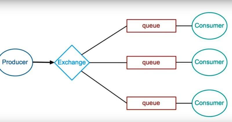 Direct exchange topology
