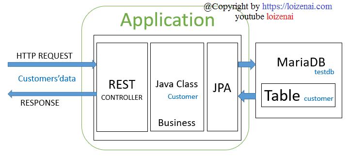vue-spring-boot-mariadb-example-spring-data-mariadb-rest-api-spring-server-architecture