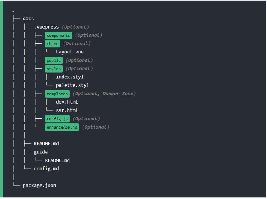 VuePress Directory Structure