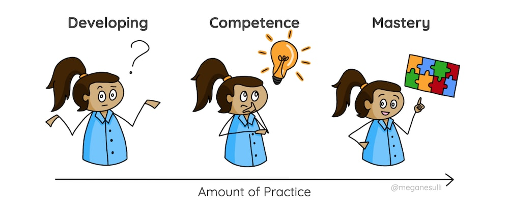 Cover image for How to be a Better Learner