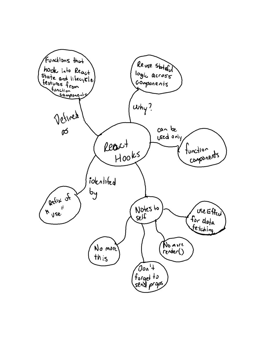 My mindmap for React Hooks