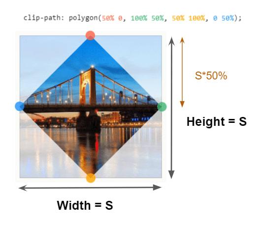 Rhombus clip-path shape