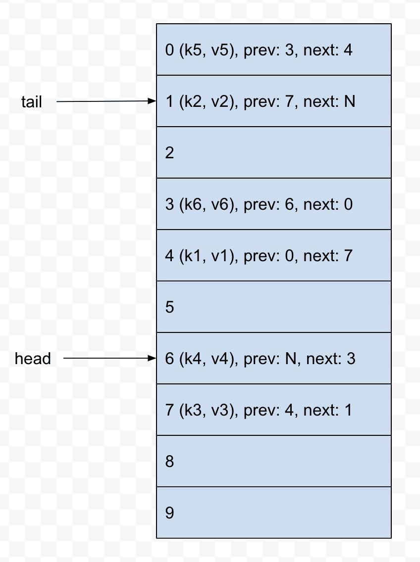 An array-backed doubly linked list