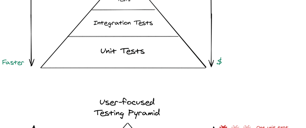Cover image for Traditional testing pyramid vs user-focused testing pyramid - A Diagram