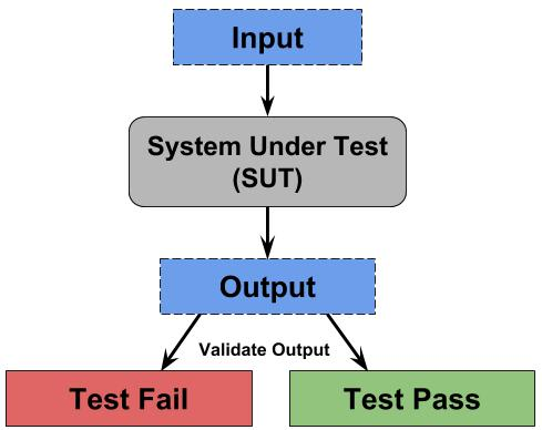 Diagram of a system under test