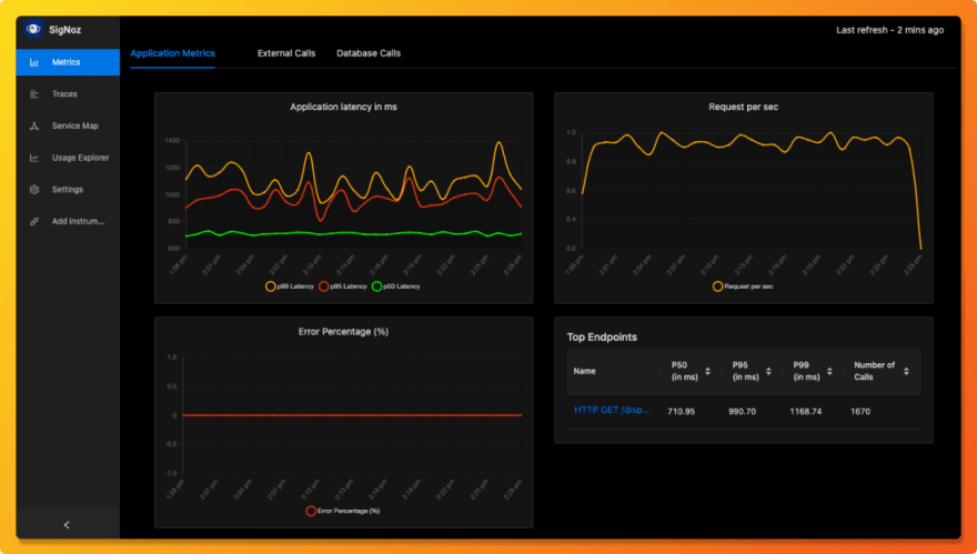 SigNoz dashboard showing overview metrics like RPS