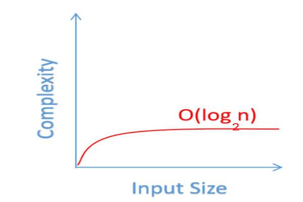 log_2_n