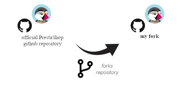 I fork the original repository