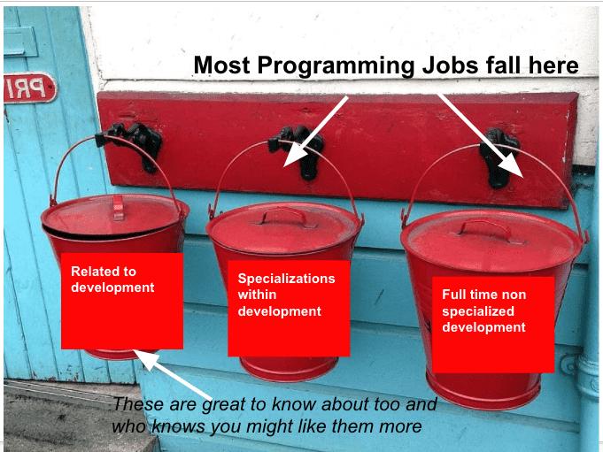 buckets of programming