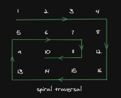 Spiral Traversal