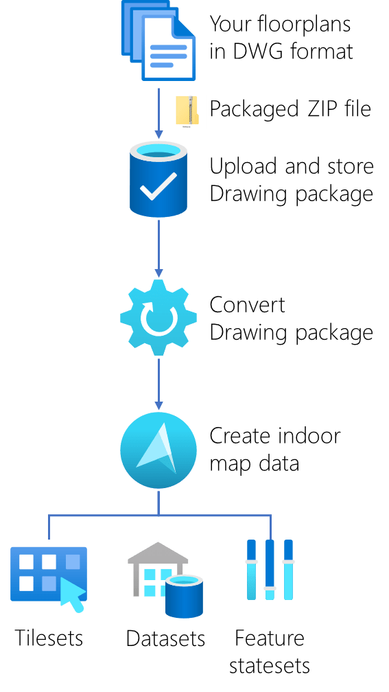 Drawing package process