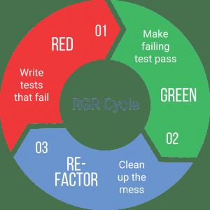 Ciclo RGR