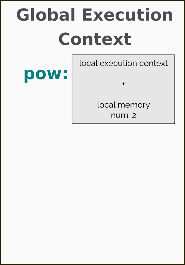 Local Execution Context