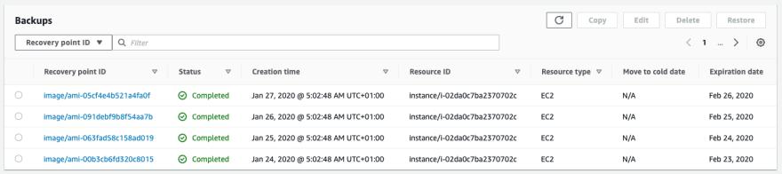 AWS Backup backups