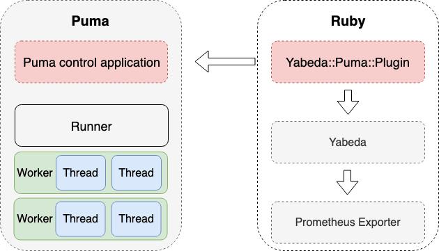 Monitoring Puma web server with Prometheus and Grafana - DEV