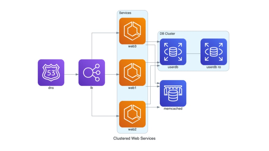 clustered web services