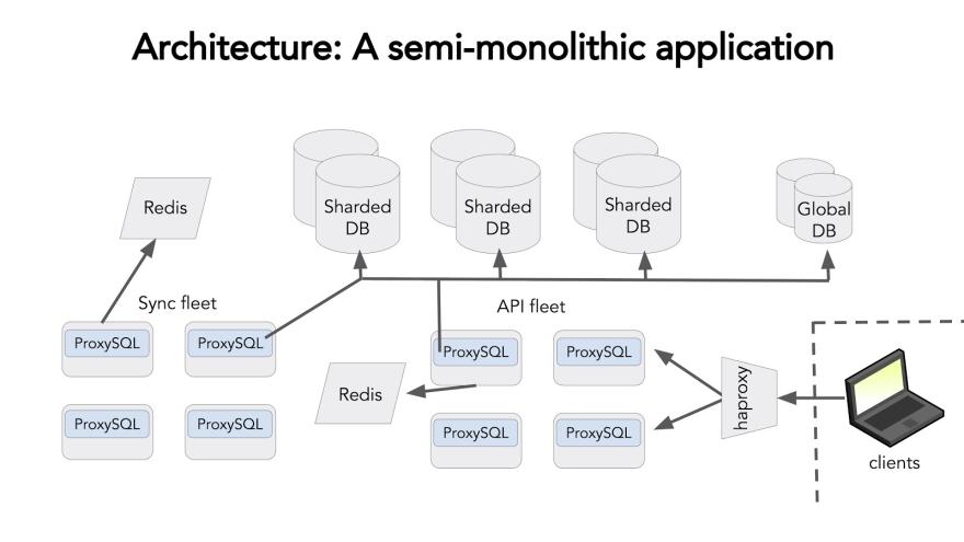Architecture: A Semi-Monolithic Application