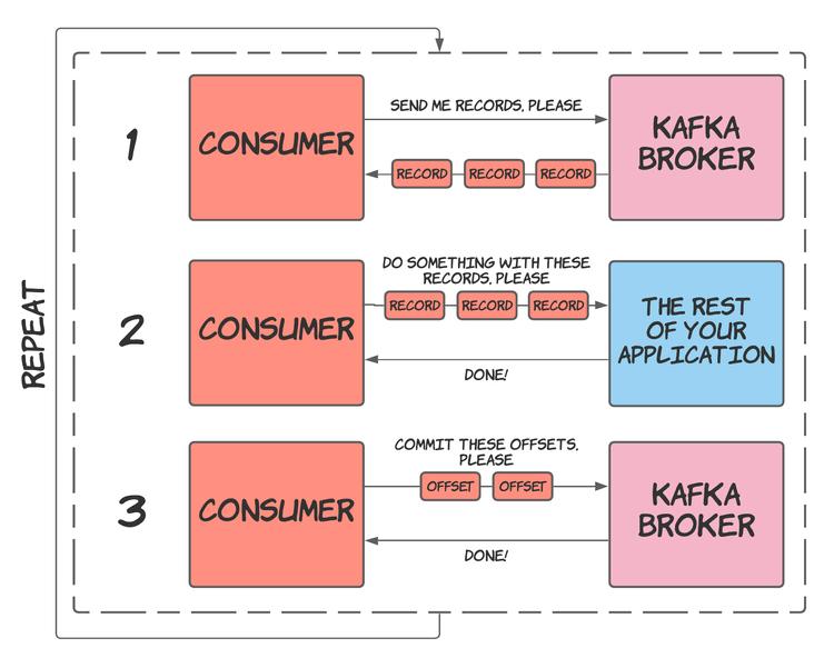 Kafka consumer - Poll, process and commit offset loop