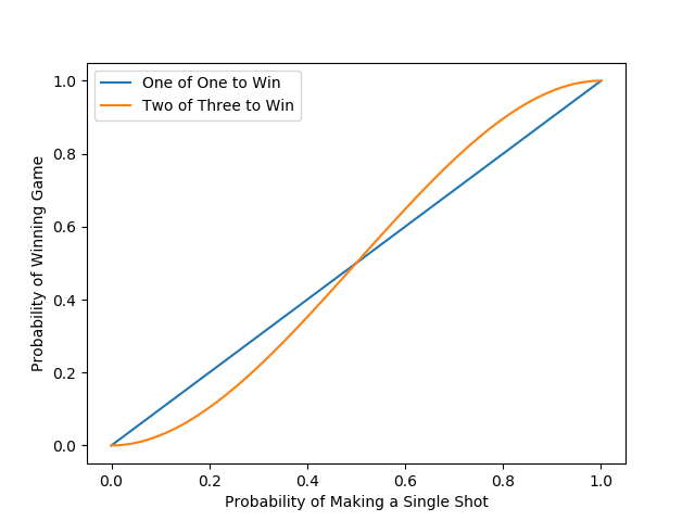 A plot of the likelihood of winning each game.