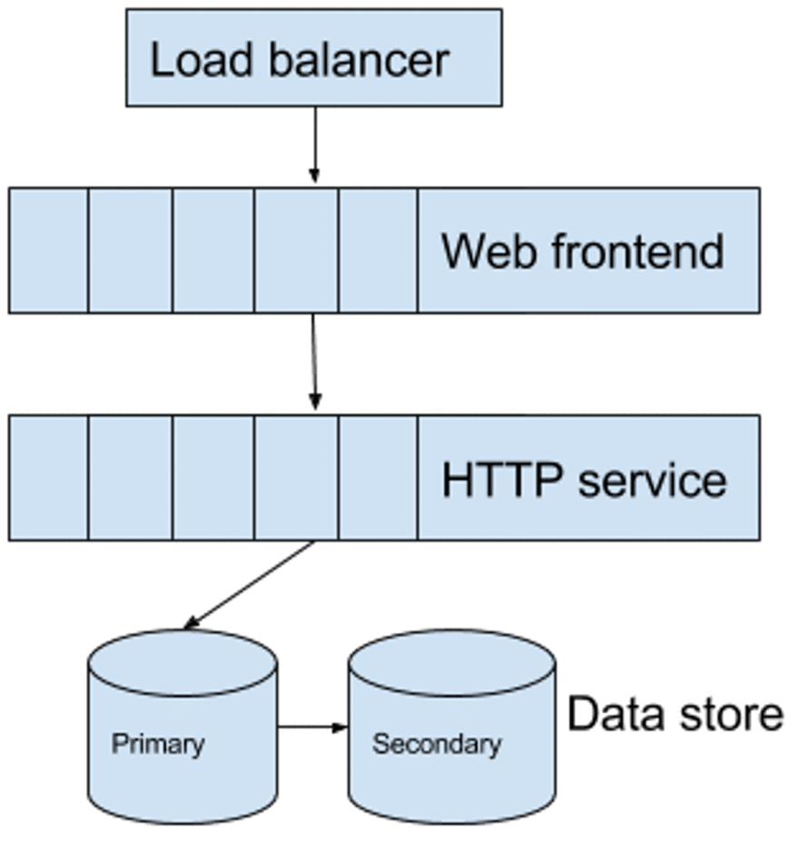 A simplistic service based architecture that scales horizontally