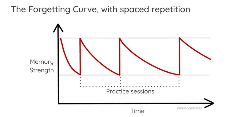 A graph for the Forgetting Curve with spaced repetition, with time on the horizontal axis and memory strength on the vertical axis. The memory strength starts out strong, then decreases over time. Once it dips to a certain threshold, there's a practice session, which spikes the memory strength back up to its initial value. The next time the memory strength decreases, it takes a longer amount of time to reach the same lower threshold.