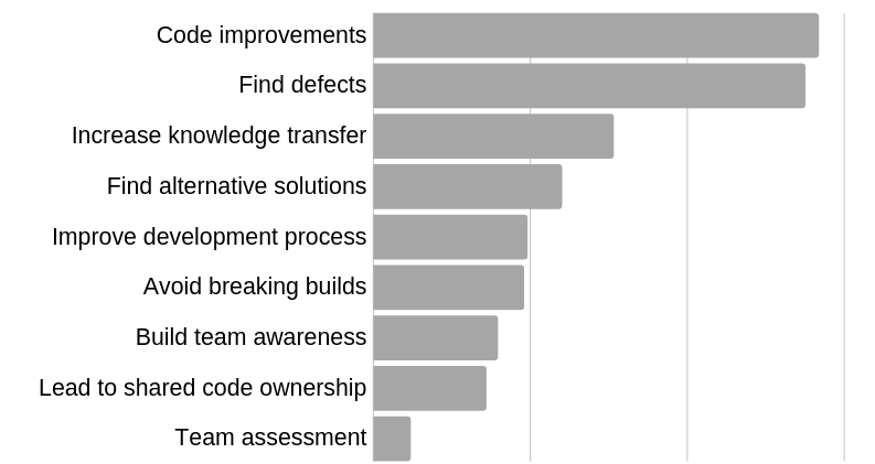 graphic showing benefits of code reviews