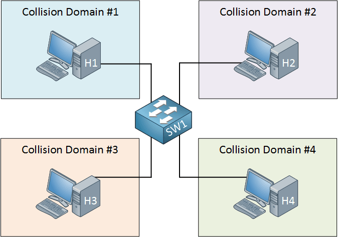 https://networklessons.com/wp-content/uploads/2016/11/switch-each-interface-collision-domain.png